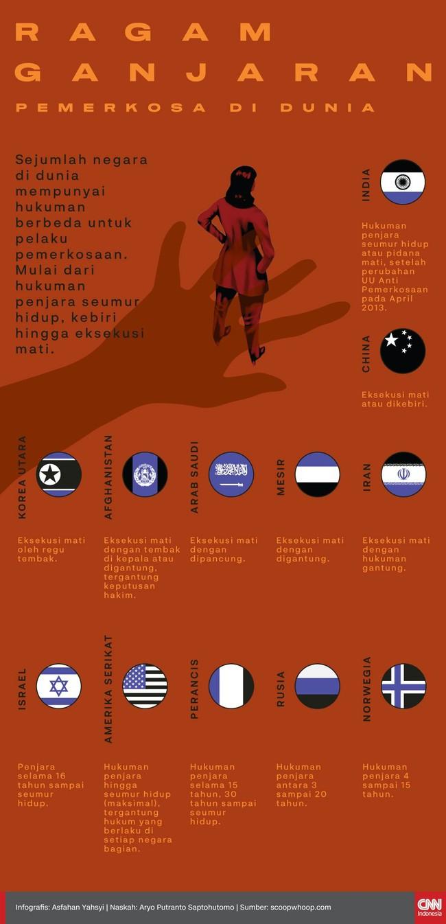 INFOGRAFIS: Ragam Ganjaran Bagi Pemerkosa di Dunia