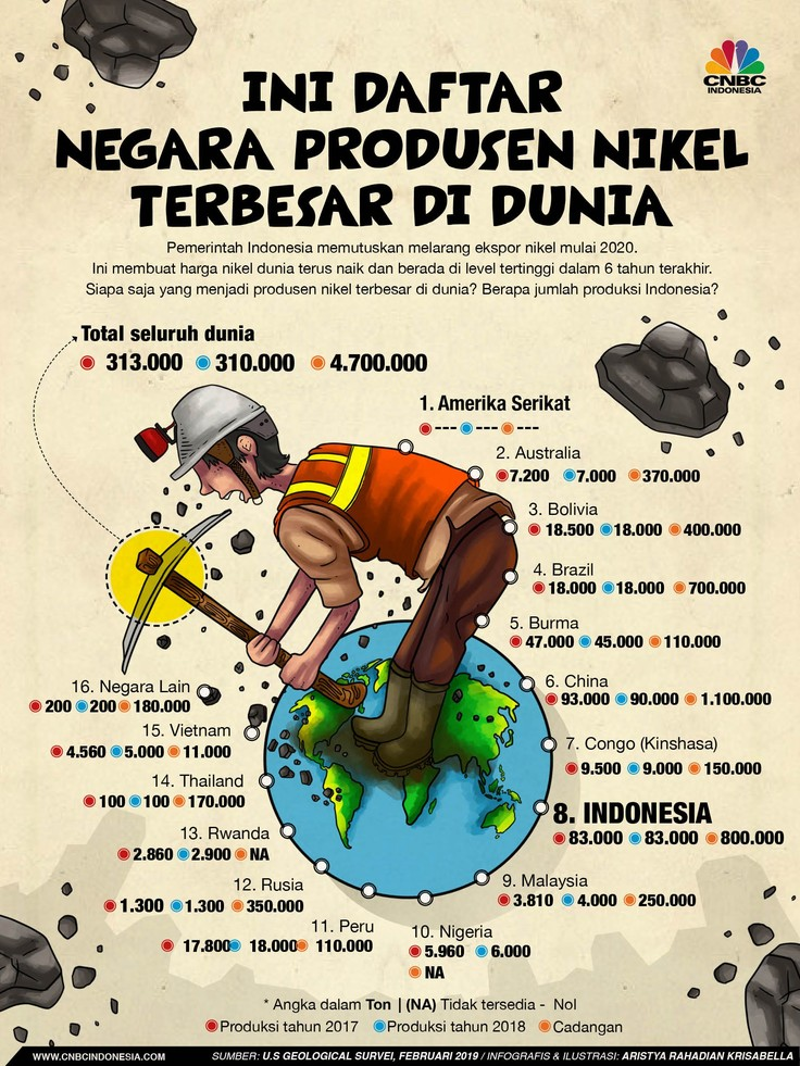 Daftar Negara Produsen Nikel Dunia, Indonesia Nomor Berapa?