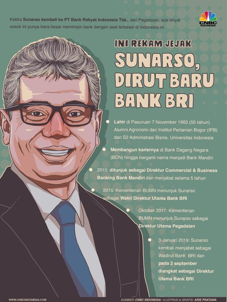RUPSLB BRI yang digelar Senin 2 September ini resmi menunjuk Sunarso sebagai Direktur Utama Bank BRI menggantikan posisi Suprajarto.