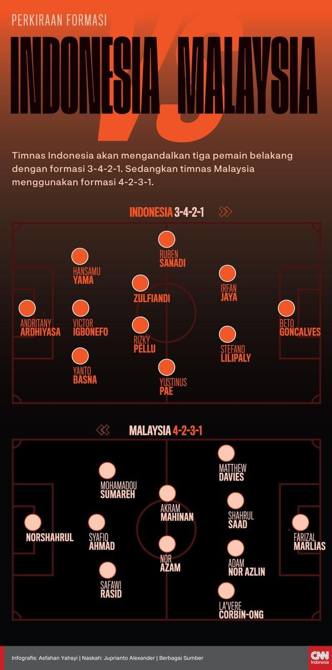 INFOGRAFIS: Prediksi Susunan Pemain Indonesia vs Malaysia