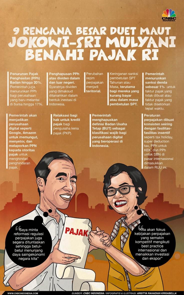 Bagaimana strategi Jokowi dan Menteri Keuangan guna mengejar target pajak?