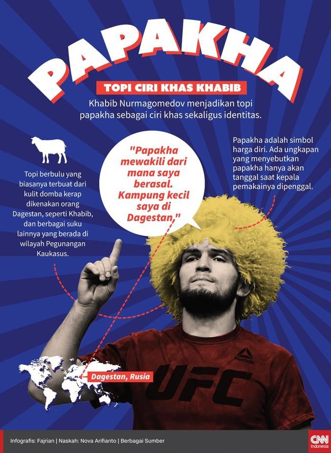 INFOGRAFIS: Papakha, Topi Ciri Khas Khabib