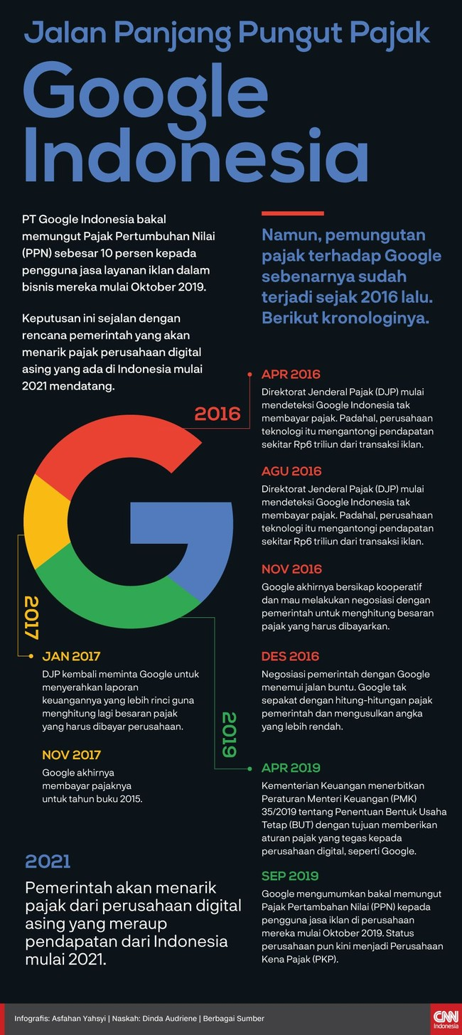 INFOGRAFIS: Jalan Panjang Pungut Pajak Google Indonesia