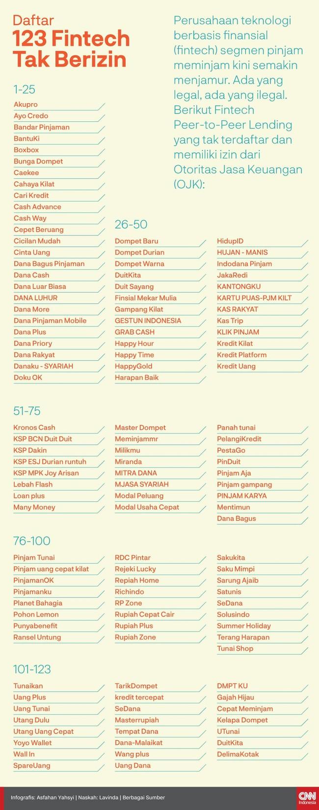 INFOGRAFIS: Daftar 123 Fintech yang Tak Memiliki Izin OJK