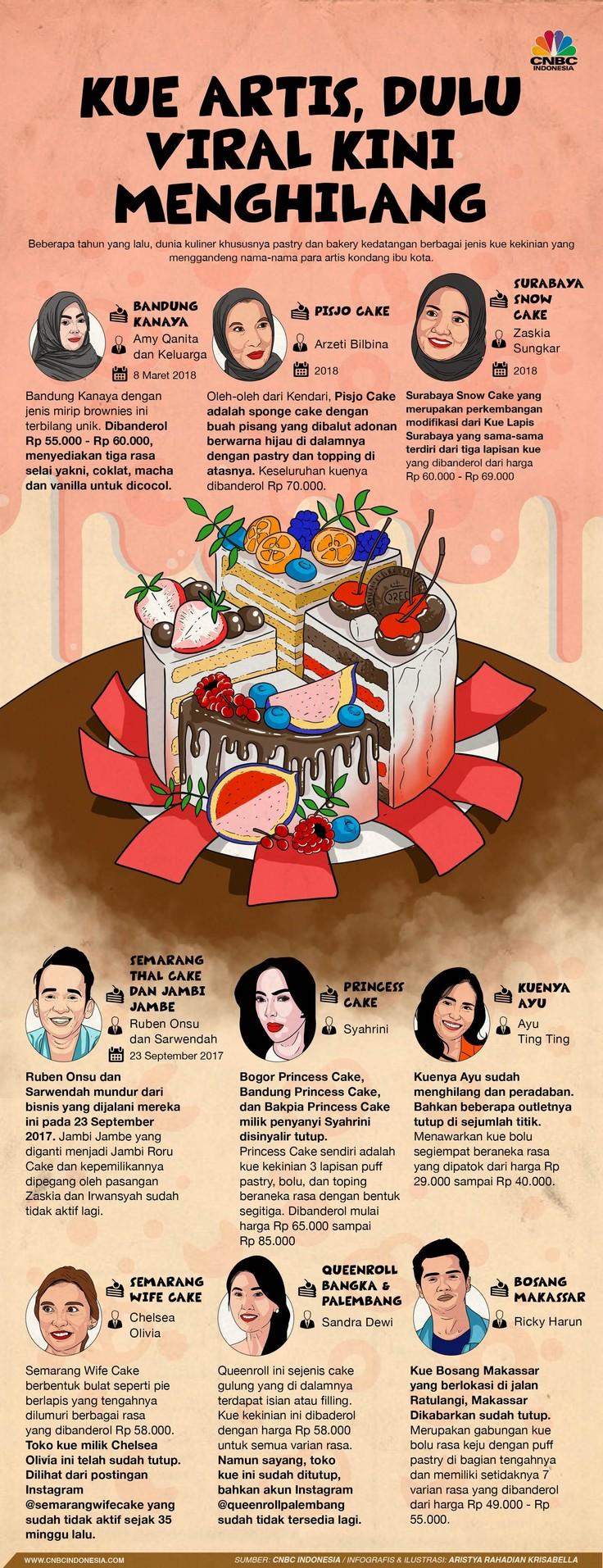 Kue-kue artis sempat jadi viral dan booming beberapa tahun lalu, namun kini keberadaannya bagaikan ditelan bumi