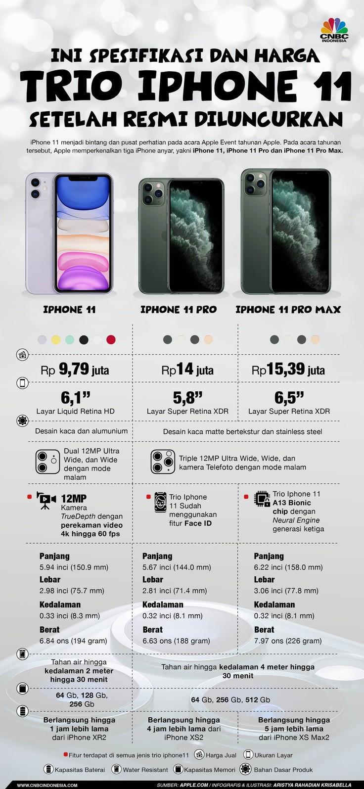 Apple resmi merilis tiga iPhone baru di Steve Jobs Theater, California (AS) tanggal 10 September 2019. Ketiganya: iPhone 11, iPhone 11 Pro, dan iPhone 11 Pro.