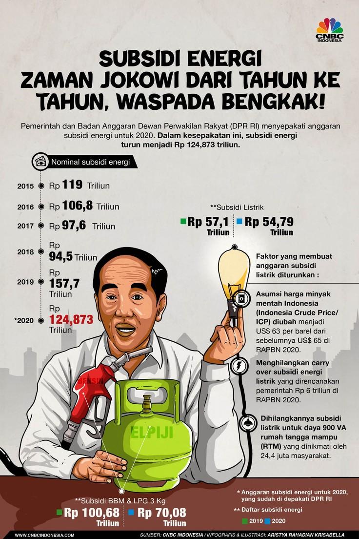 Subsidi Energi di Zaman Jokowi, Waspada Membengkak!