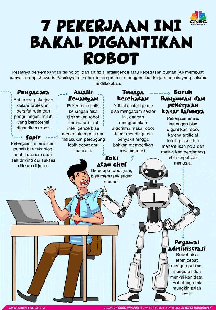 Perkembangan teknologi dan artificial intelligence atau kecedasan buatan (AI) membuat banyak orang khawatir karena berpotensi menggantikan kerja manusia