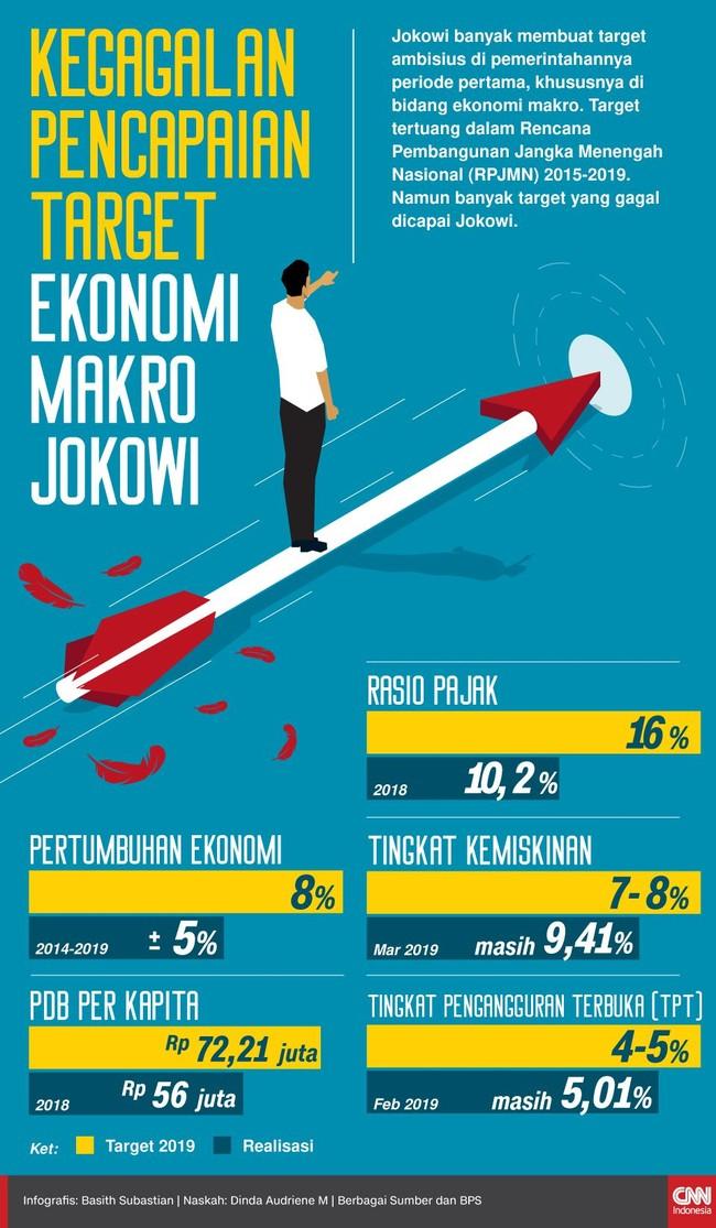 INFOGRAFIS: Kegagalan Pencapaian Target Ekonomi Jokowi