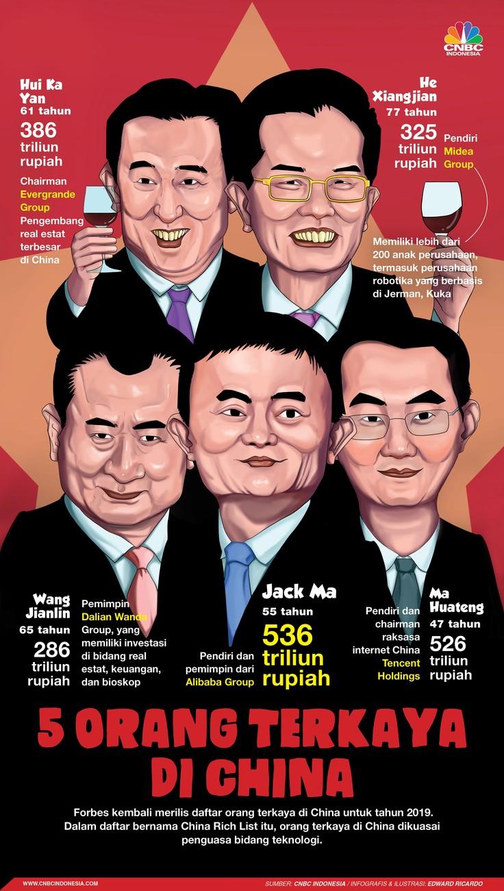 Dalam daftar bernama China Rich List itu, orang terkaya di China dikuasai penguasa bidang teknologi.