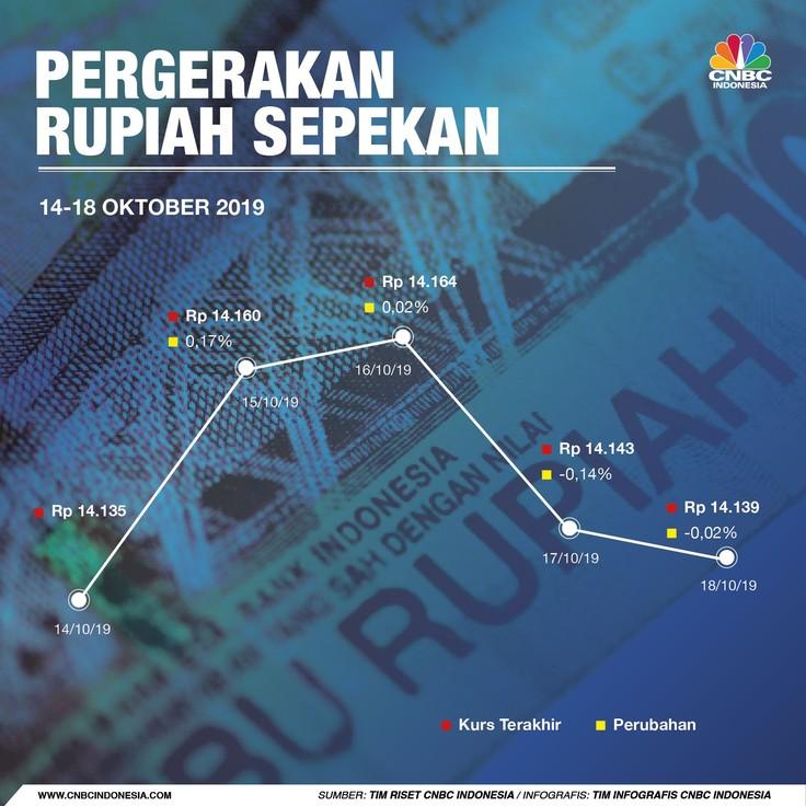 Jokowi Mau Dilantik, Kurs Rupiah Terlemah Ketiga di Asia