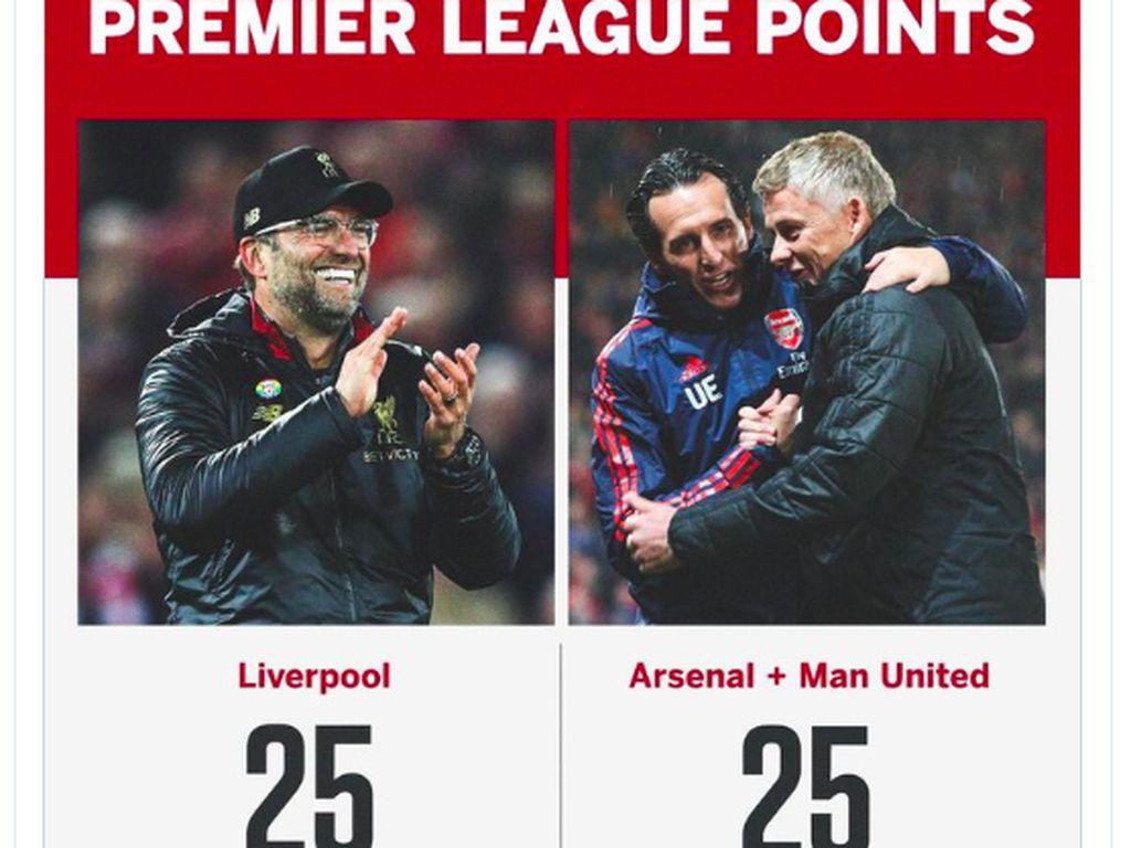Mengenaskan, poin Arsenal ditambah Manchester United setara dengan pencapaian Liverpool. Foto: Twitter