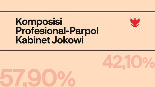 INFOGRAFIS: Komposisi Profesional-Parpol Kabinet Jokowi