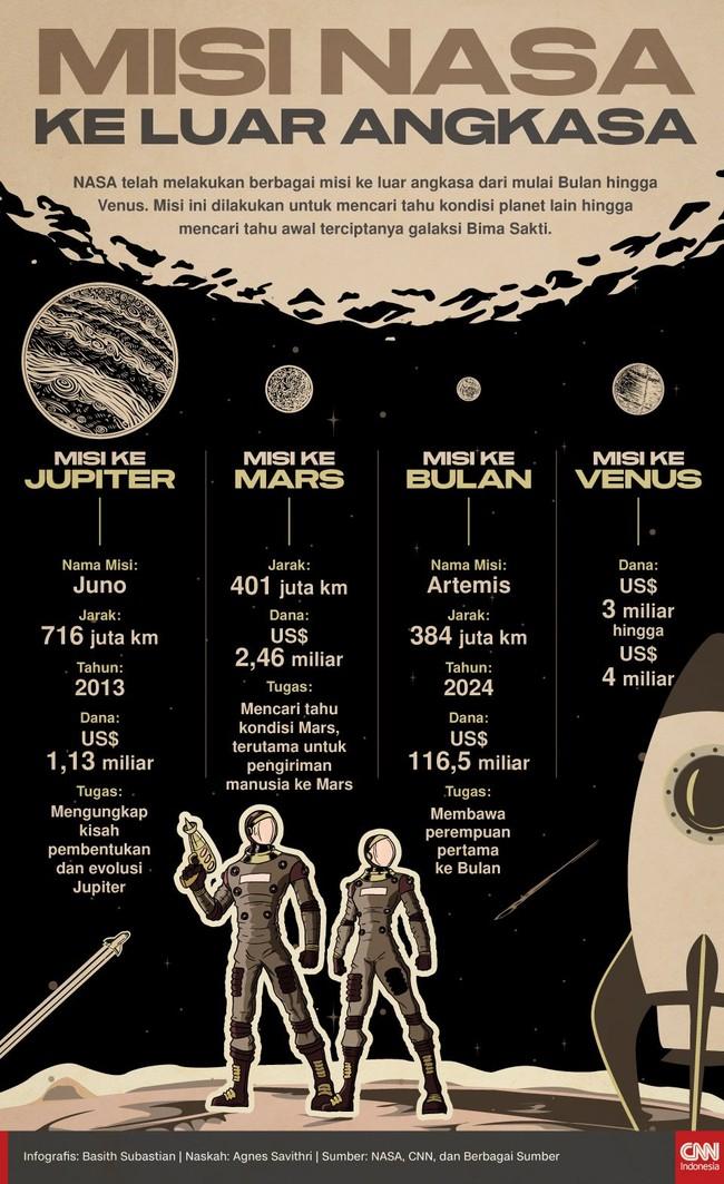 INFOGRAFIS: Misi NASA ke Luar Angkasa