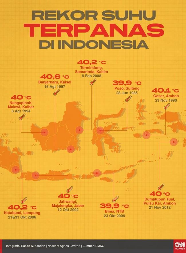INFOGRAFIS: Rekor Suhu Panas di Indonesia