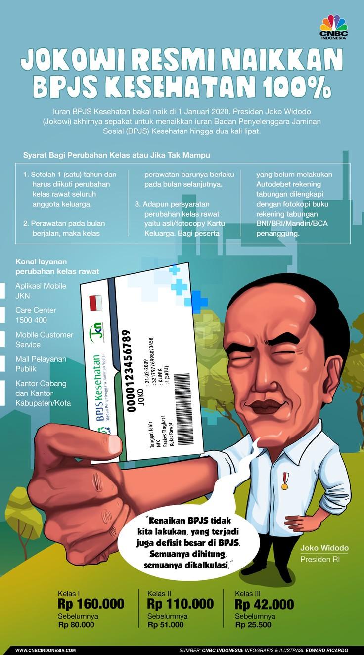Kencangkan Sabuk, Jokowi Naikkan Iuran BPJS Kesehatan 100%!