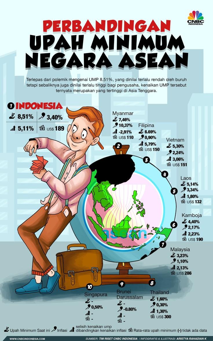 Ternyata, Kenaikan UMP RI 8,51% Tertinggi di ASEAN!