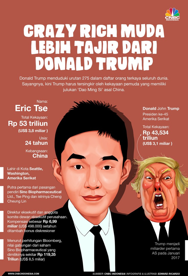 Presiden ke-45 Amerika Serikat, Donald John Trump memiliki kekayaan sekitar US$ 3,1 miliar atau lebih dari Rp 43,534 triliun.