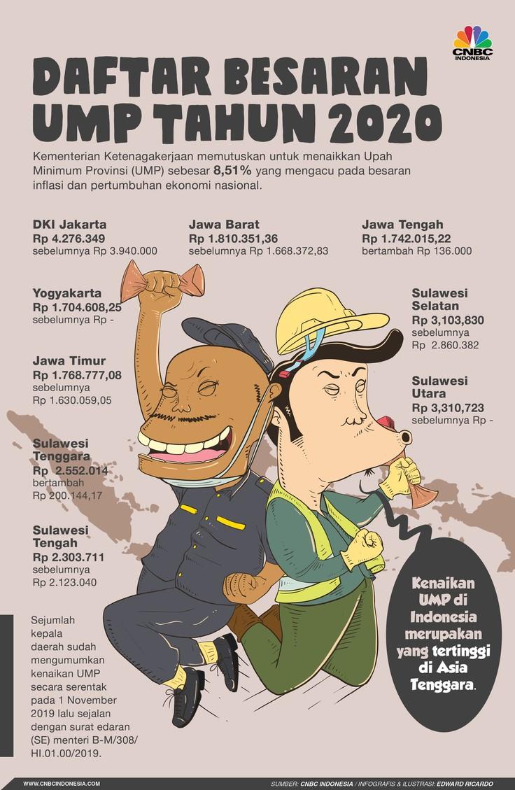 Ini UMP Baru Jakarta, Jabar, Jateng & Sulawesi