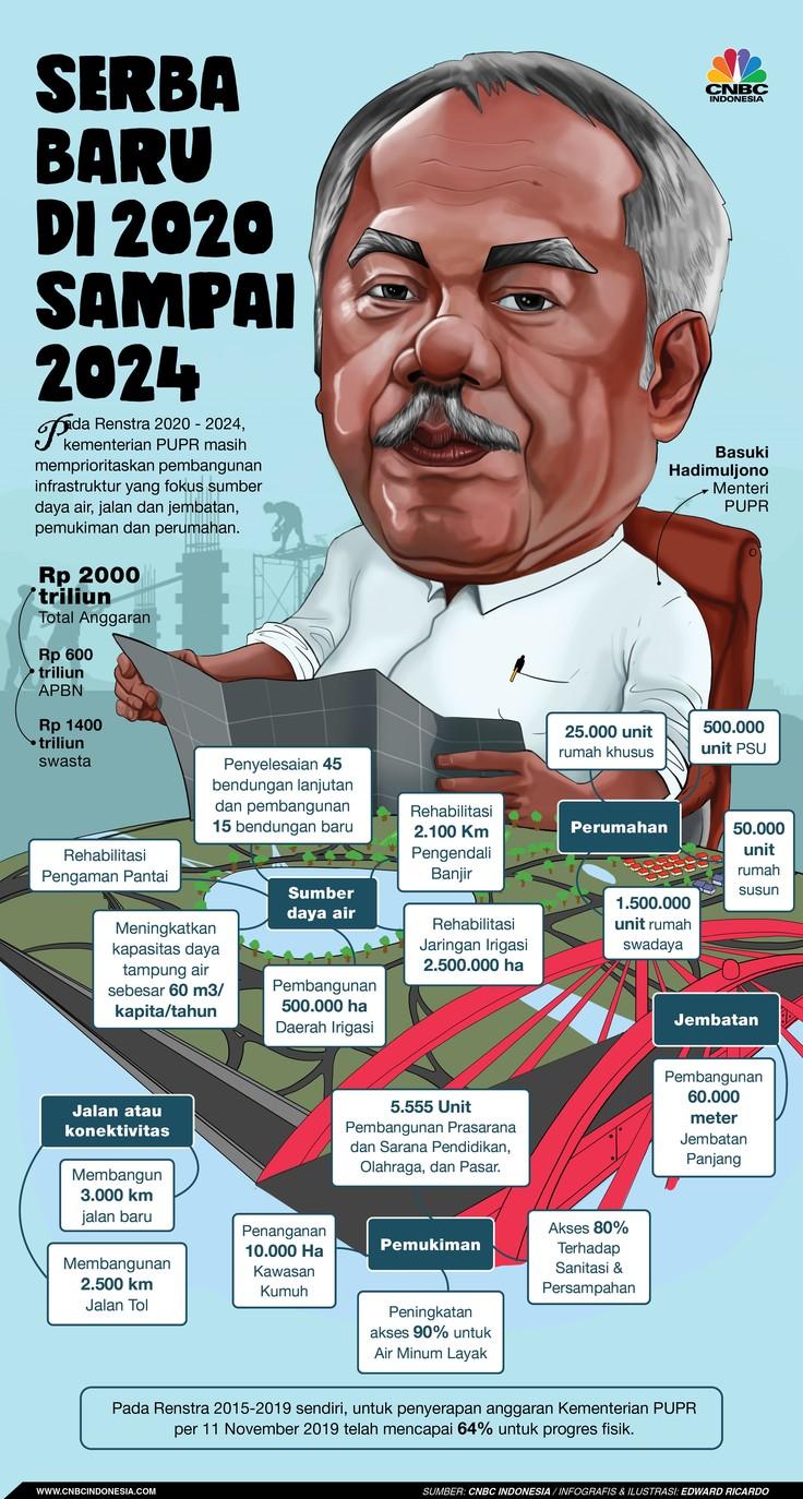 Jokowi punya lima program ke depan di bidang infrastruktur hingga butuh dana Rp 2.000 triliun.