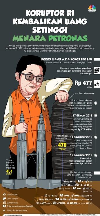 Ini Fakta Uang Korupsi Rp477 M yang Setara Menara Petronas!