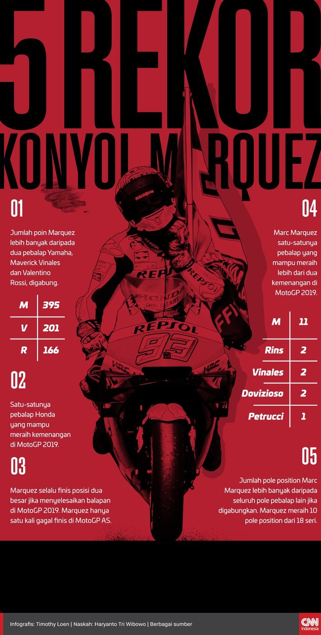 INFOGRAFIS: 5 Rekor Konyol Marquez di MotoGP 2019