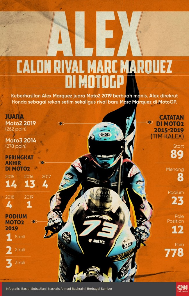 INFOGRAFIS: Alex, Rekan dan Rival Baru Marc Marquez