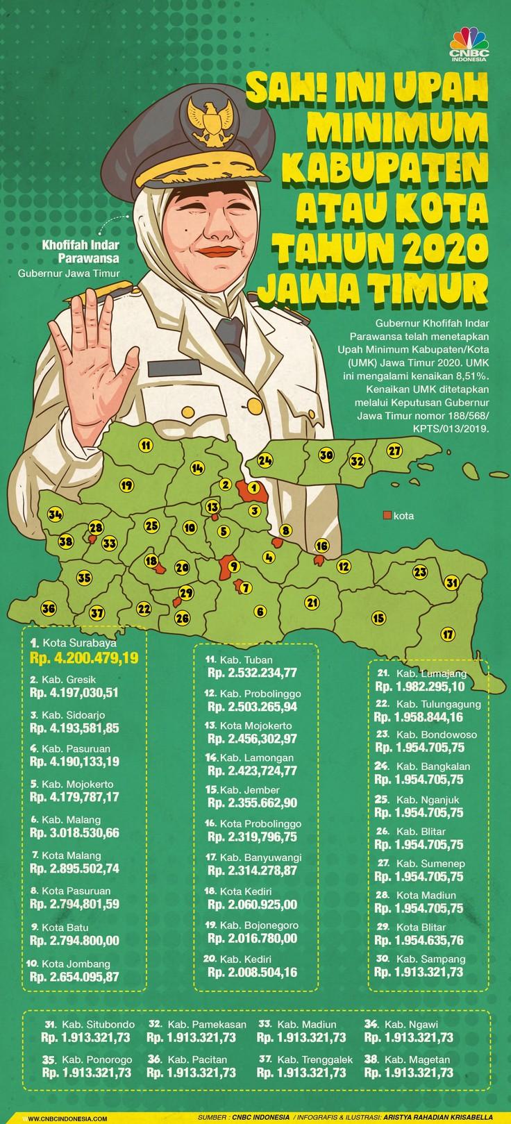 UMK Jatim tertinggi di Semarang.