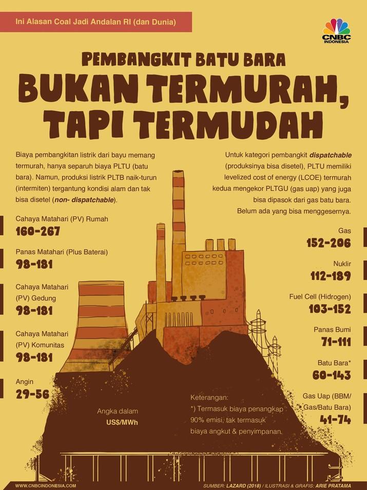Batu bara berkontribusi besar membangun perekonomian dan peradaban dunia. Ini faktanya.