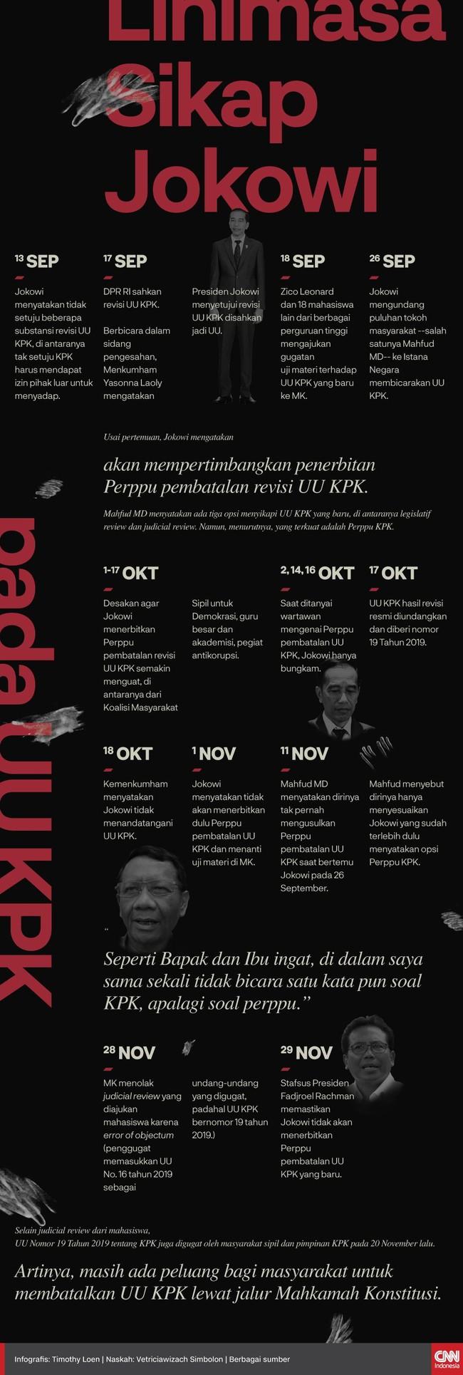 Lini Masa Sikap Jokowi Pada UU KPK