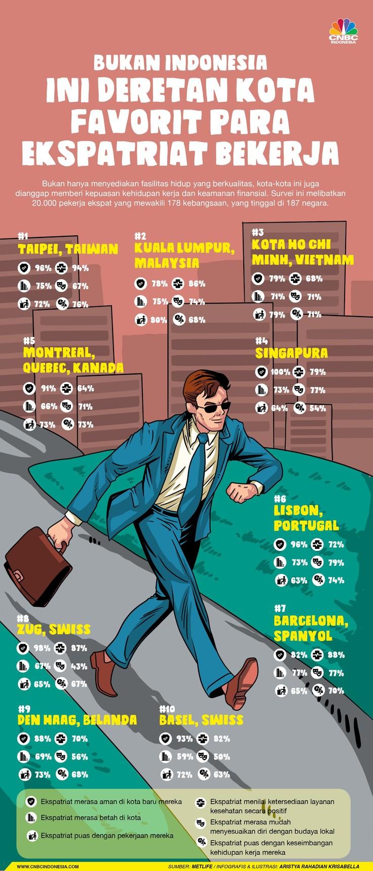 Bukan Jakarta, Ini Kota-kota Favorit Pekerja Asing