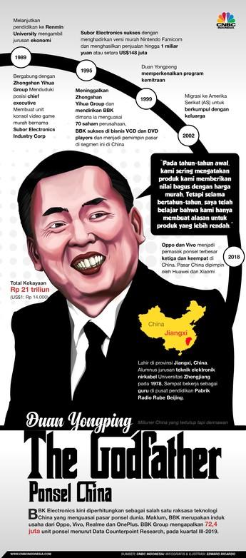 Kenalin Duan Yongping, Godfather Smartphone China