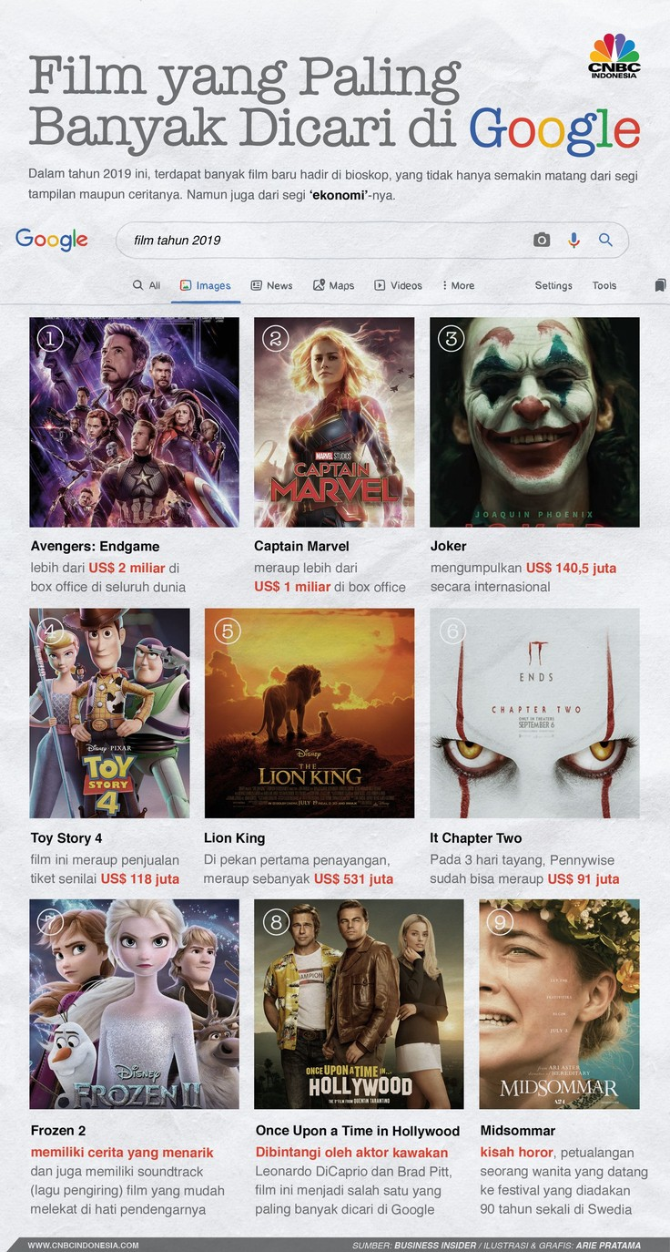 Tahun ini banyak film baru di bioskop dan menarik perhatian masyarakat. Untuk memuaskan sedikit rasa ingin tahu biasa sebelum menonton mencari sinopsis Google.