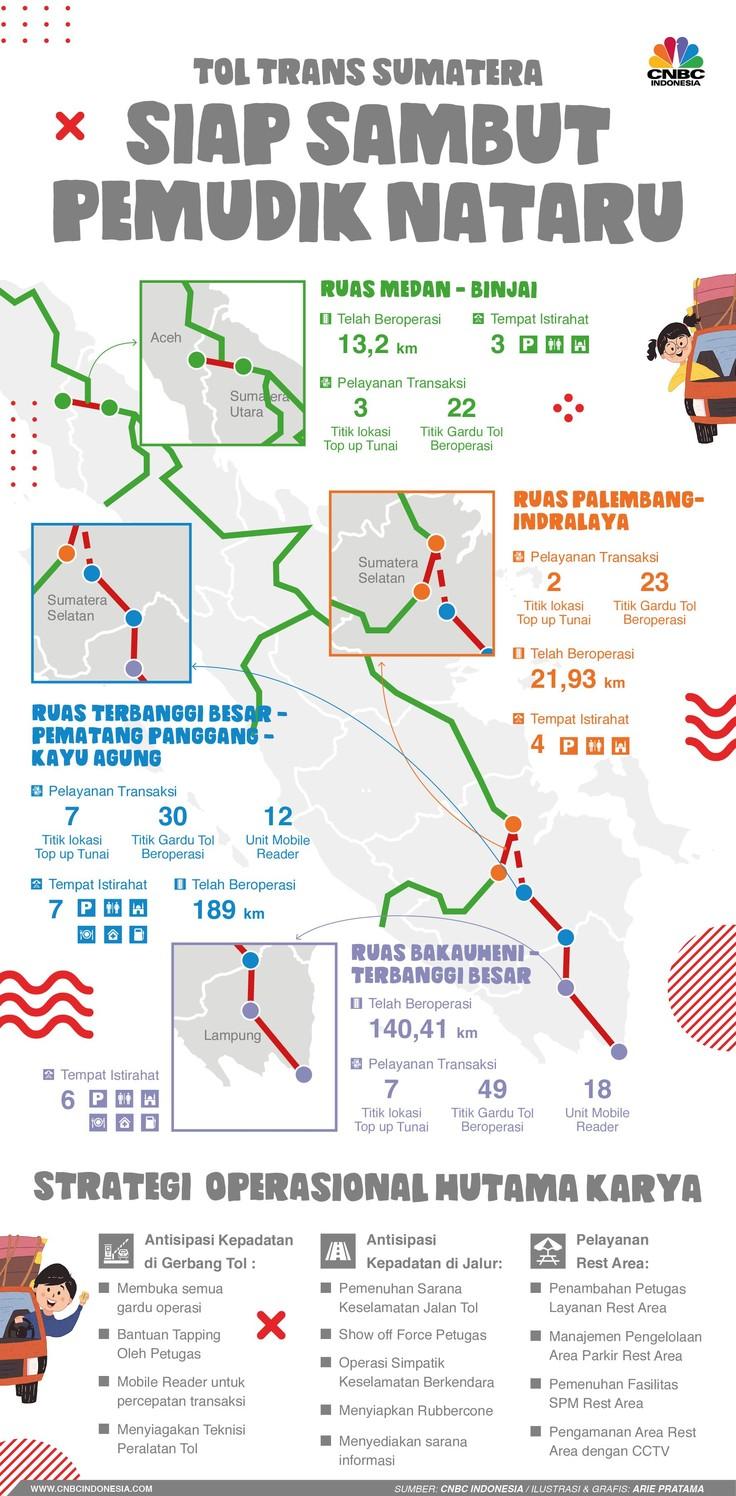 Tol Trans Sumatera yang dioperasikan Hutama Karya siap menyambut pemudik liburan Natal dan Tahun Baru 2020.