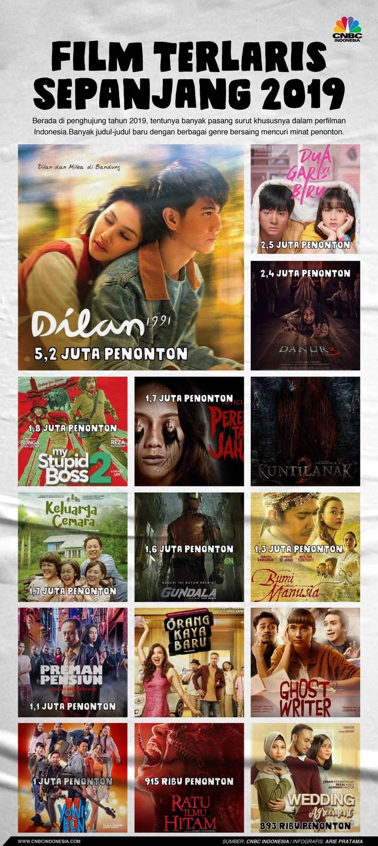 Film Indonesia di 2019 kian menjamur dan diminati penonton, berikut adalah deretan film yang dinikmati jutaan penonton di bioskop tanah air.