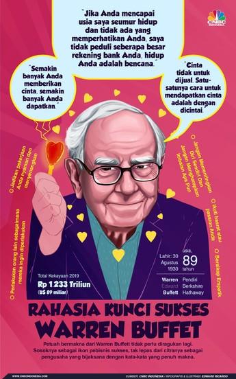Bukan Uang, Ini 5 Kunci Sukses dan Bahagia Warren Buffett