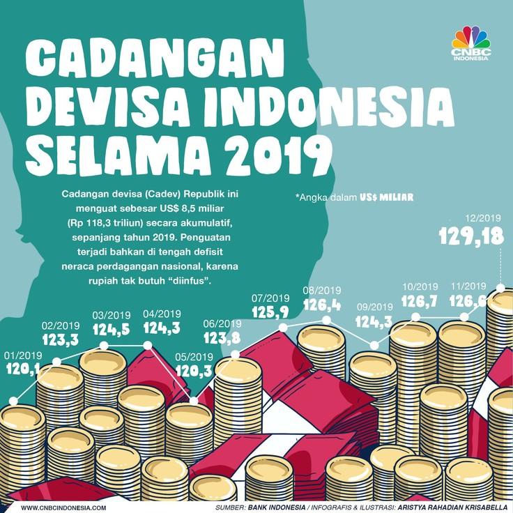 Cadangan devisa (Cadev) Republik ini menguat sebesar US$ 8,5 miliar (Rp 118,3 triliun) secara akumulatif, sepanjang tahun 2019.