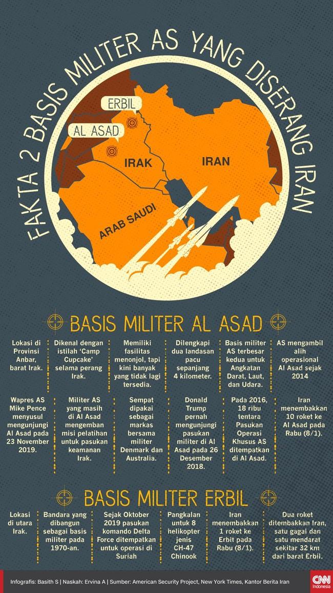 INFOGRAFIS: Fakta Dua Basis Militer AS yang Diserang Iran