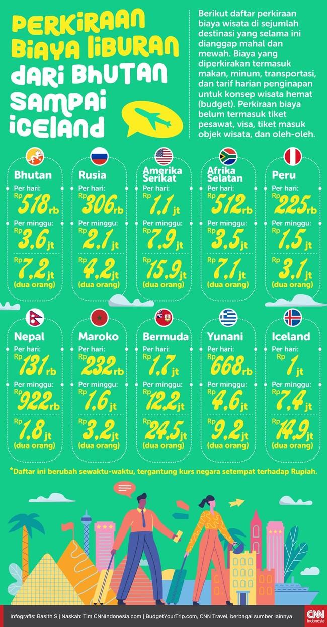 Perkiraan Biaya Liburan dari Bhutan sampai Iceland