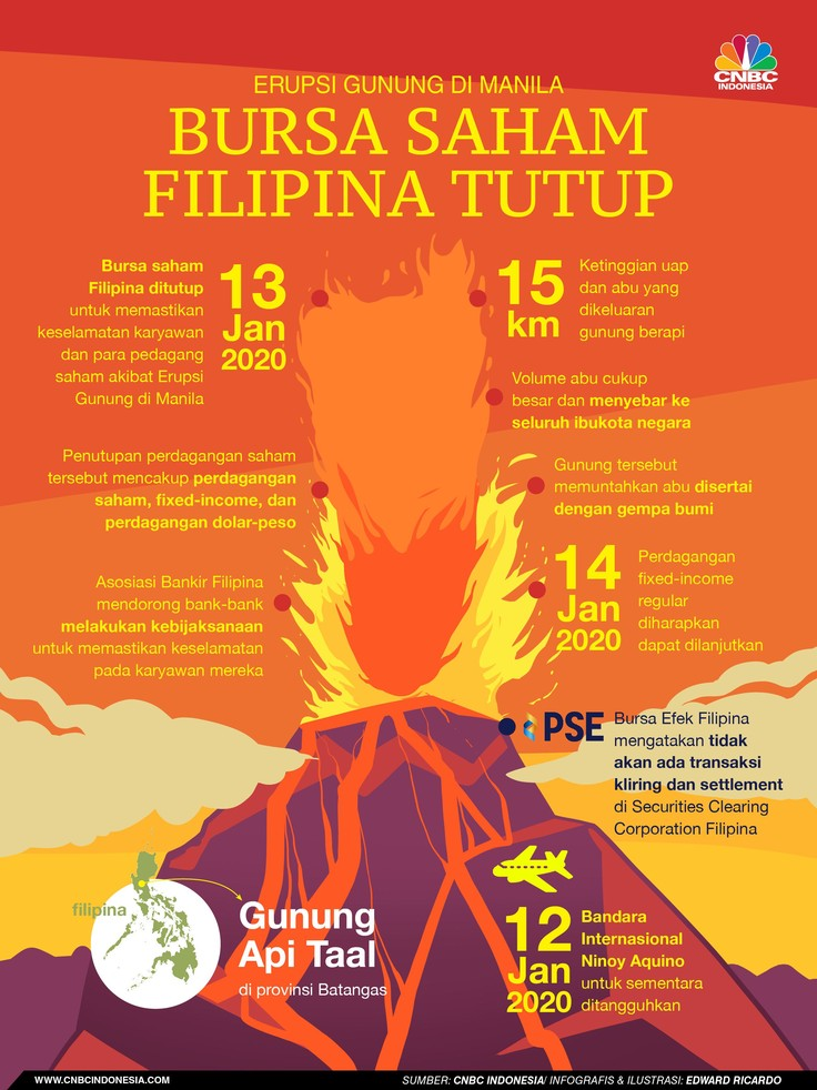 Bursa saham Filipina ditutup pada Senin (13/1/2020) akibat gunung berapi mengeluarkan abu.