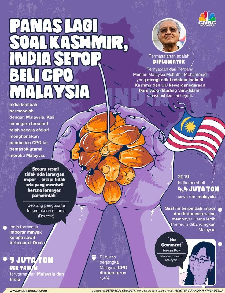 India Setop Beli CPO Malaysia?