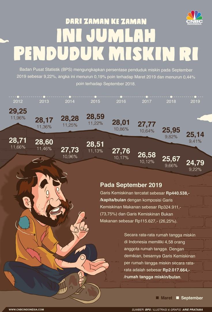 Menurut data BPS jumlah penduduk miskin di 2019 turun dibanding tahun sebelumnya. Ini jumlah penduduk miskin Indonesia dari tahun ke tahun.
