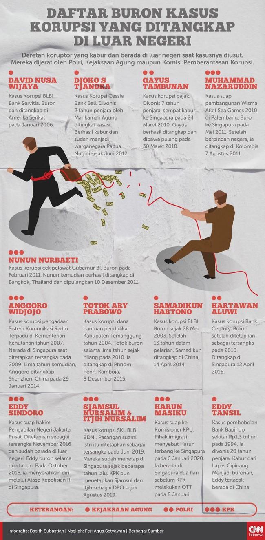 INFOGRAFIS: Para Koruptor yang Buron ke Luar Negeri