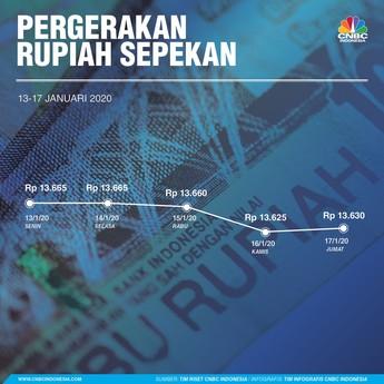 Jokowi Galau Soal Rupiah, Begini Pergerakannya Pekan Ini