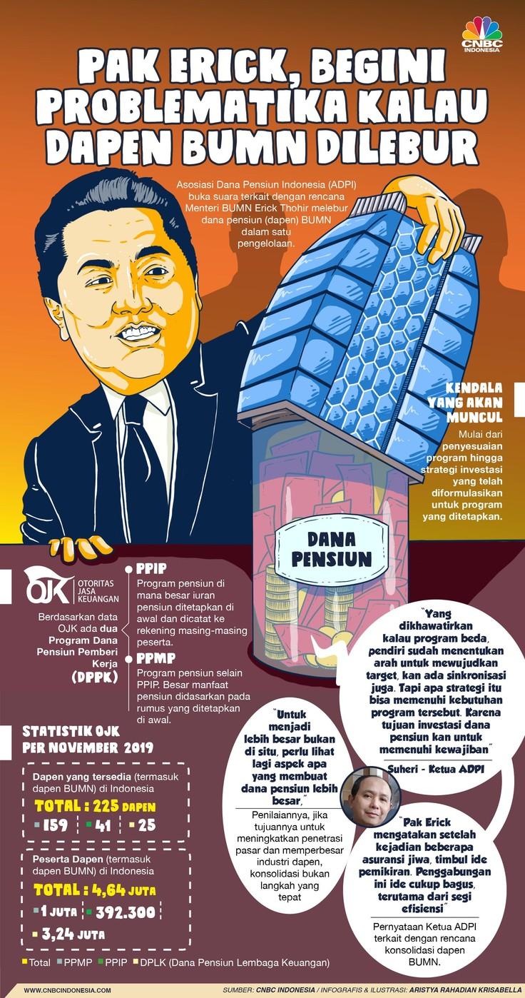 Asosiasi Dana Pensiun Indonesia (ADPI) buka suara terkait dengan rencana Menteri BUMN Erick Thohir.