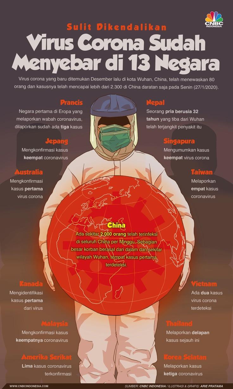 Per Senin (27/1/2020), ada 13 negara yang mengonfirmasi ada penderita penyakit akibat virus corona.