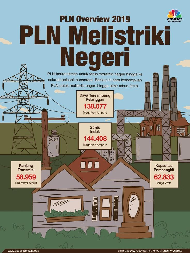 PT PLN berkomitmen untuk terus melistriki negeri hingga ke seluruh pelosok nusantara.