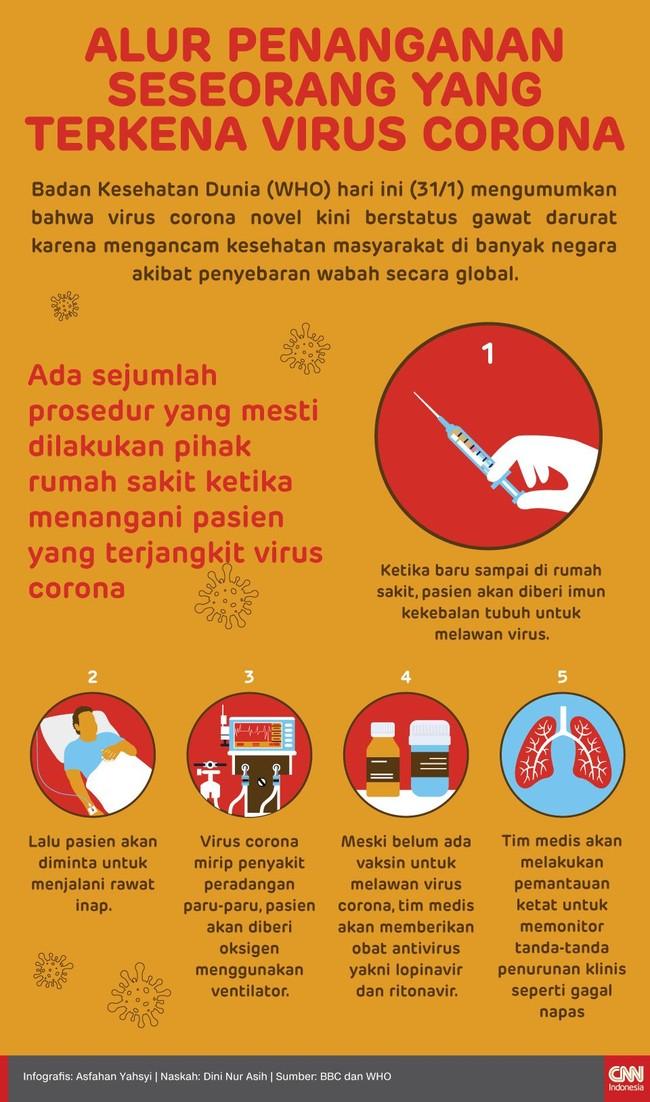 INFOGRAFIS: Cara Menangani Pasien Terjangkit Virus Corona