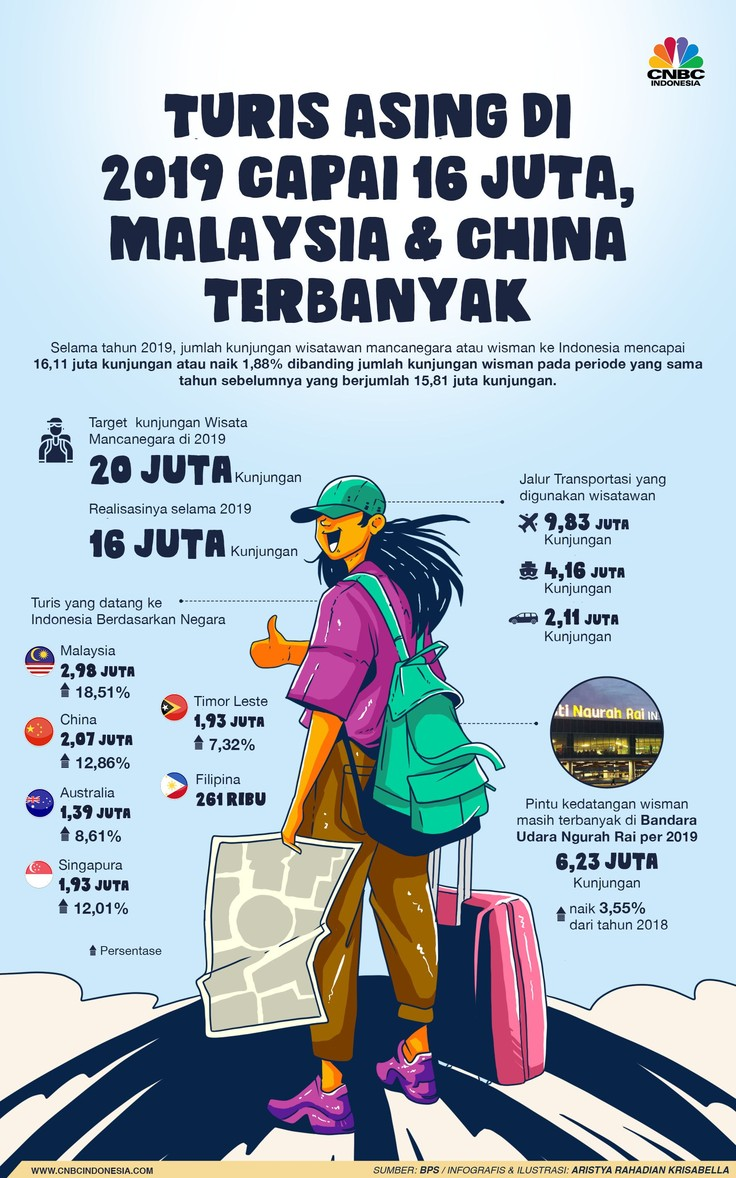 Kunjungan Turis Asing 'Cuma' 16 Juta di 2019