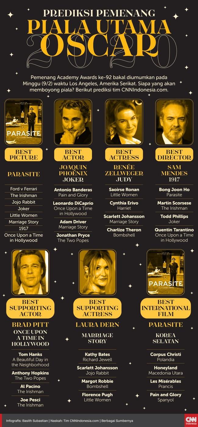 INFOGRAFIS: Prediksi Pemenang Piala Utama Oscar 2020